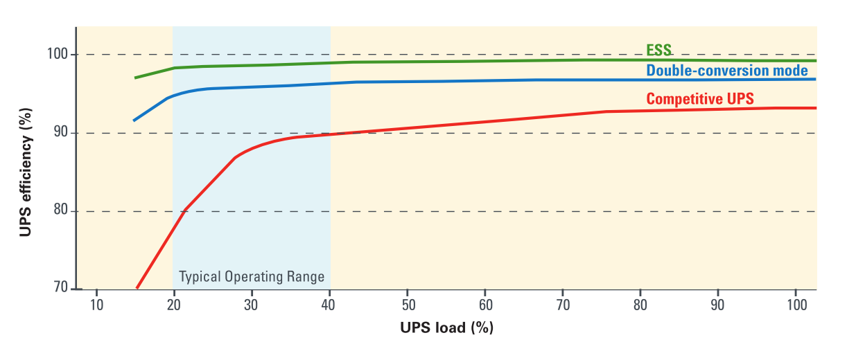 UPS load and efficiency graph